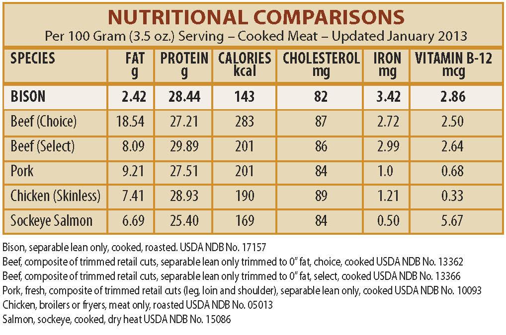 Bison meat nutritional value frasier bison l l c